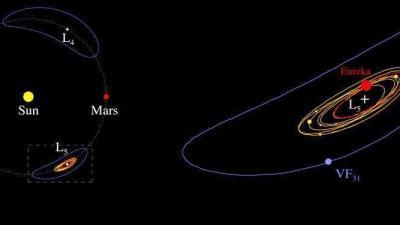 A Mars trójai kisbolygóinak többsége a planéta úgynevezett L5 Lagrange-pontjánál csoportosul, ami közös eredetre utal Forrás: Apostolos Christou
